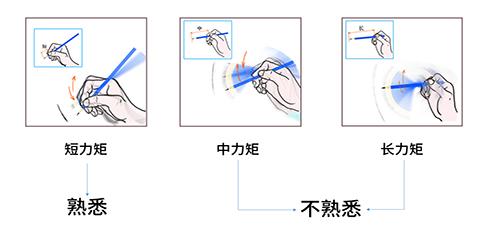 线条用笔训练法